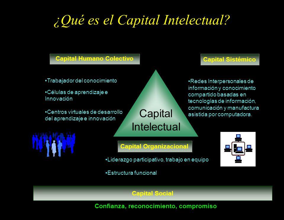 ¿Qué es el Capital Intelectual? Capital Intelectual Capital Humano Colectivo Capital Sistémico Capital Organizacional Redes Interpersonales de informa