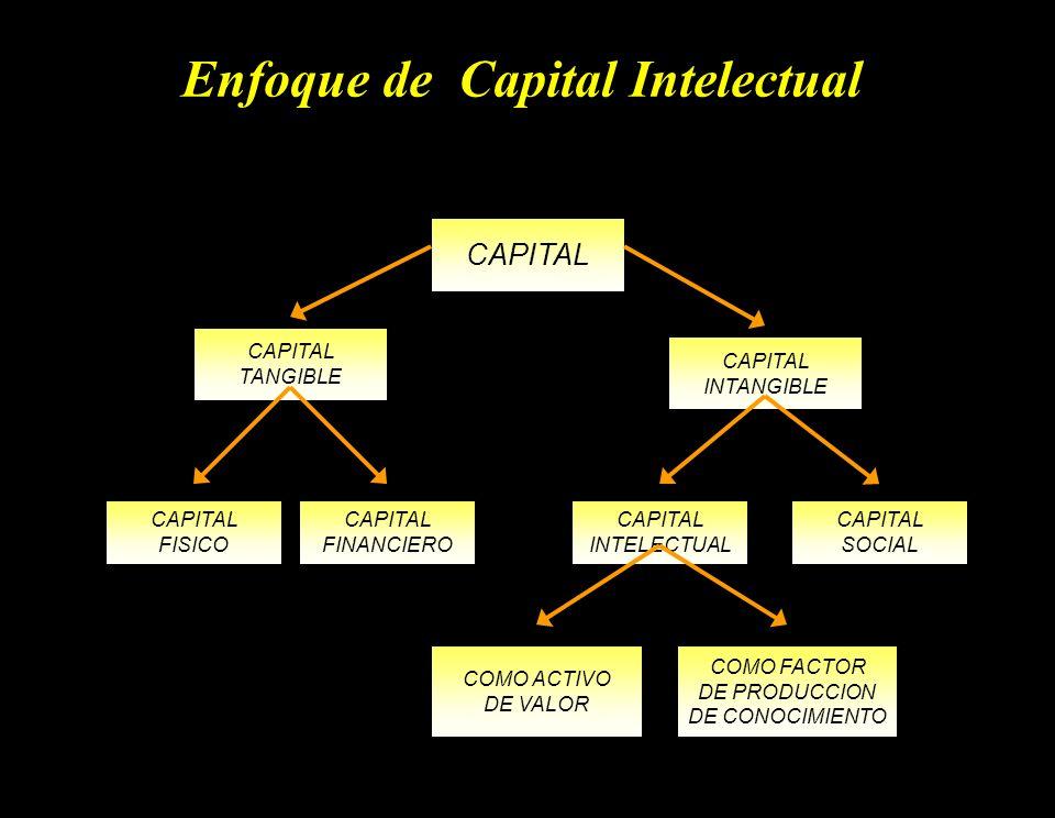 Enfoque de Capital Intelectual CAPITAL FINANCIERO CAPITAL SOCIAL CAPITAL FISICO CAPITAL INTANGIBLE CAPITAL TANGIBLE CAPITAL INTELECTUAL COMO ACTIVO DE VALOR COMO FACTOR DE PRODUCCION DE CONOCIMIENTO