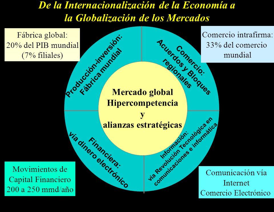 3 De la Internacionalización de la Economía a la Globalización de los Mercados Mercado global Hipercompetencia y alianzas estratégicas Producción-inve