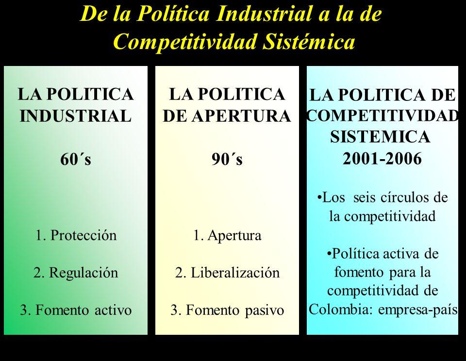 4 De la Política Industrial a la de Competitividad Sistémica LA POLITICA DE COMPETITIVIDAD SISTEMICA 2001-2006 Los seis círculos de la competitividad