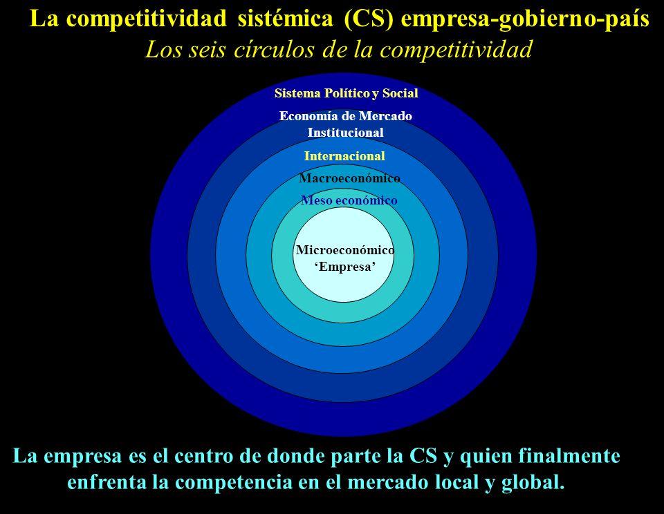 5 La competitividad sistémica (CS) empresa-gobierno-país Los seis círculos de la competitividad Sistema Político y Social Economía de Mercado Institucional Microeconómico Empresa Macroeconómico Internacional Meso económico La empresa es el centro de donde parte la CS y quien finalmente enfrenta la competencia en el mercado local y global.