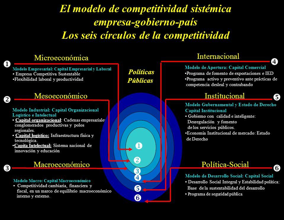6 Modelo de Desarrollo Social: Capital Social Desarrollo Social Integral y Estabilidad política: Base de la sustentabilidad del desarrollo Programa de