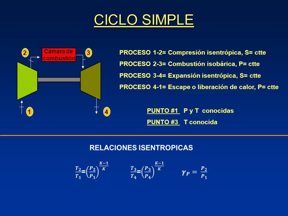PROCESO 1-2= Compresión isentrópica, S= ctte PROCESO 2-3= Combustión isobárica, P= ctte PROCESO 3-4= Expansión isentrópica, S= ctte PROCESO 4-1= Escape o liberación de calor, P= ctte Cámara de combustión 1 4 32 PUNTO #1 P y T conocidas PUNTO #3 T conocida