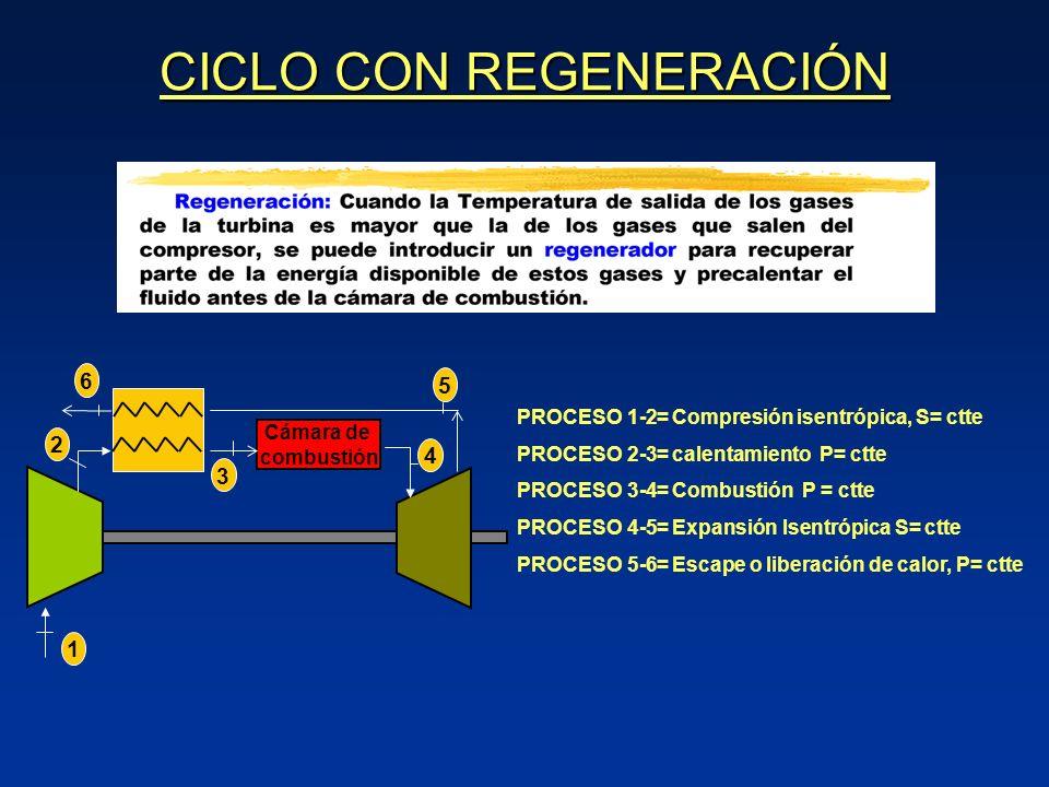 CICLO CON REGENERACIÓN Cámara de combustión 1 4 2 5 6 3 PROCESO 1-2= Compresión isentrópica, S= ctte PROCESO 2-3= calentamiento P= ctte PROCESO 3-4= Combustión P = ctte PROCESO 4-5= Expansión Isentrópica S= ctte PROCESO 5-6= Escape o liberación de calor, P= ctte