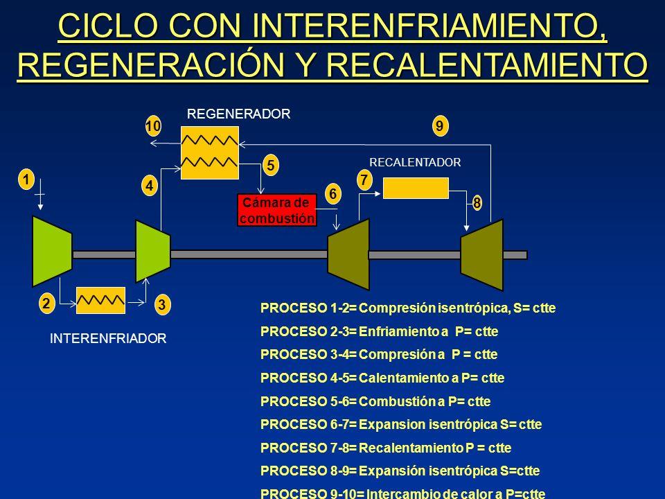 CICLO CON INTERENFRIAMIENTO, REGENERACIÓN Y RECALENTAMIENTO Cámara de combustión 8 7 3 10 1 4 5 6 9 2 INTERENFRIADOR RECALENTADOR REGENERADOR PROCESO 1-2= Compresión isentrópica, S= ctte PROCESO 2-3= Enfriamiento a P= ctte PROCESO 3-4= Compresión a P = ctte PROCESO 4-5= Calentamiento a P= ctte PROCESO 5-6= Combustión a P= ctte PROCESO 6-7= Expansion isentrópica S= ctte PROCESO 7-8= Recalentamiento P = ctte PROCESO 8-9= Expansión isentrópica S=ctte PROCESO 9-10= Intercambio de calor a P=ctte