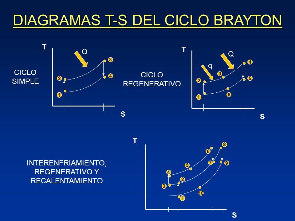 DIAGRAMAS T-S DEL CICLO BRAYTON S T 1 2 3 4 CICLO SIMPLE Q S T 1 2 4 5 CICLO REGENERATIVO Q 3 6 q S T 1 2 9 3 10 4 5 6 7 8 INTERENFRIAMIENTO, REGENERATIVO Y RECALENTAMIENTO