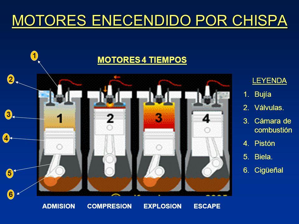 MOTORES ENECENDIDO POR CHISPA MOTORES 4 TIEMPOS ADMISIONCOMPRESIONEXPLOSIONESCAPE 1 2 3 4 5 6 LEYENDA 1.Bujía 2.Válvulas.