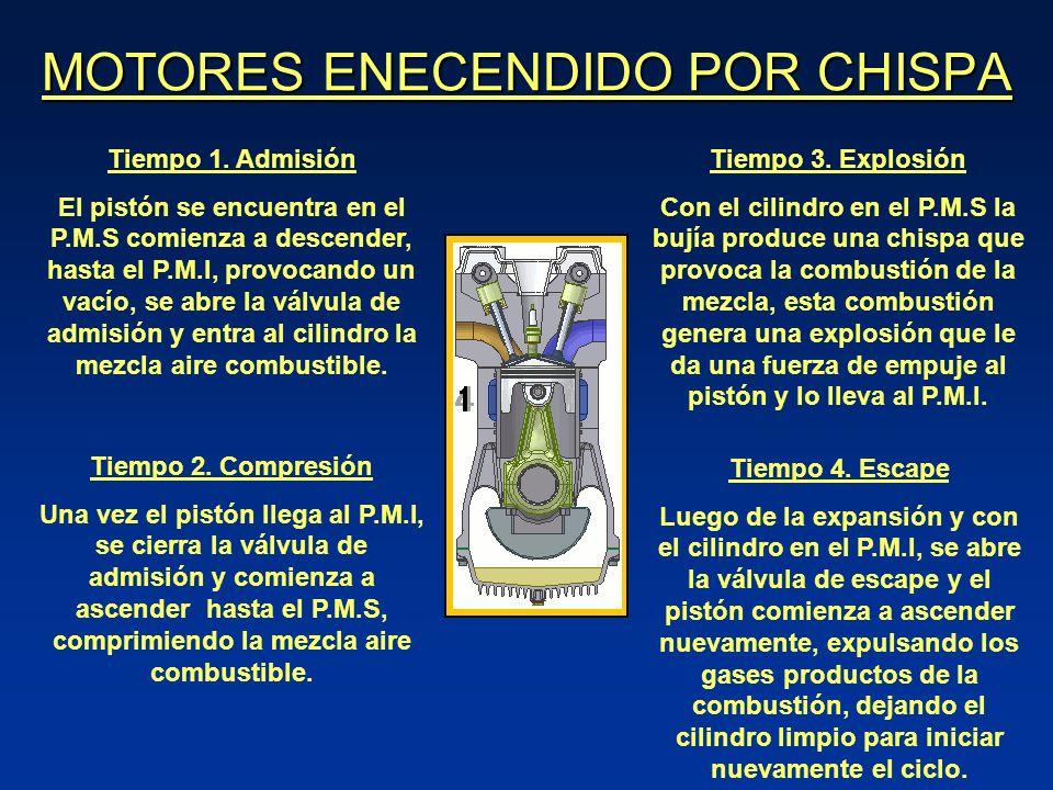 MOTORES ENECENDIDO POR CHISPA Tiempo 1.