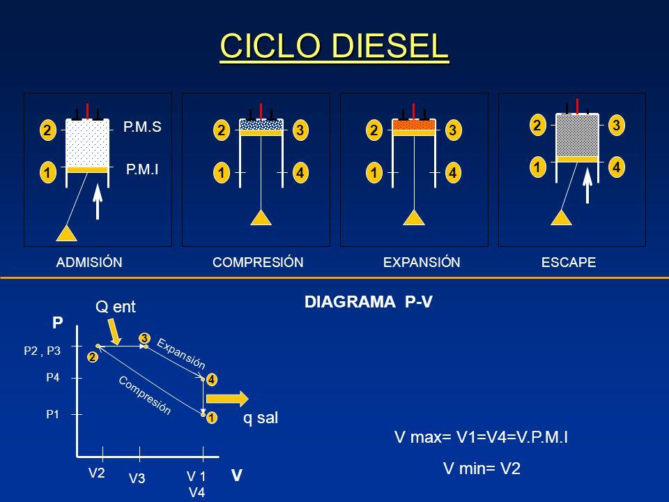 CICLO DIESEL 2 P.M.S 1 P.M.I ADMISIÓNEXPANSIÓN 2 1 3 4 2 1 3 4 COMPRESIÓN 2 1 3 4 ESCAPE DIAGRAMA P-V 2 1 3 q sal Expansión Compresión Q ent V 1 V4 V V2 V3 P P1 P4 P2, P3 V max= V1=V4=V.P.M.I V min= V2 4
