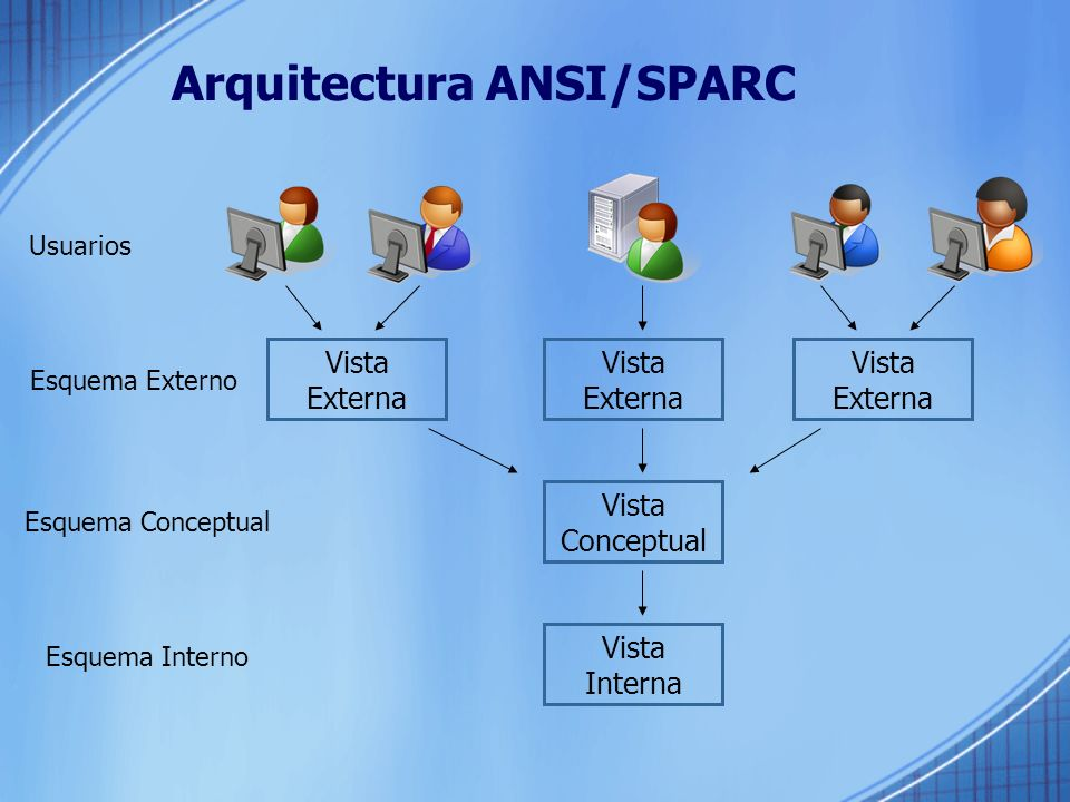 Arquitectura ANSI/SPARC Vista Interna Vista Conceptual Vista Externa Vista Externa Vista Externa Usuarios Esquema Externo Esquema Conceptual Esquema Interno