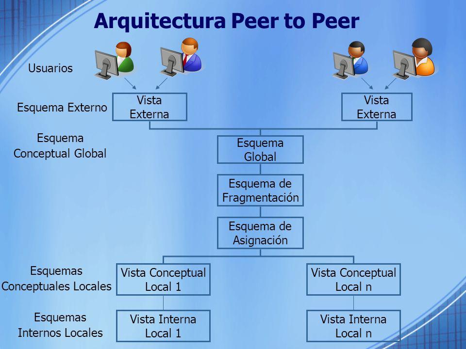 Arquitectura Peer to Peer Esquema de Fragmentación Esquema Global Vista Externa Vista Externa Esquema de Asignación Vista Conceptual Local 1 Vista Conceptual Local n Vista Interna Local 1 Vista Interna Local n Usuarios Esquema Externo Esquema Conceptual Global Esquemas Conceptuales Locales Esquemas Internos Locales