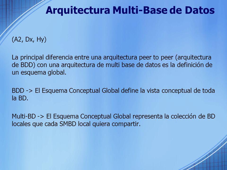 Arquitectura Multi-Base de Datos (A2, Dx, Hy) La principal diferencia entre una arquitectura peer to peer (arquitectura de BDD) con una arquitectura de multi base de datos es la definición de un esquema global.
