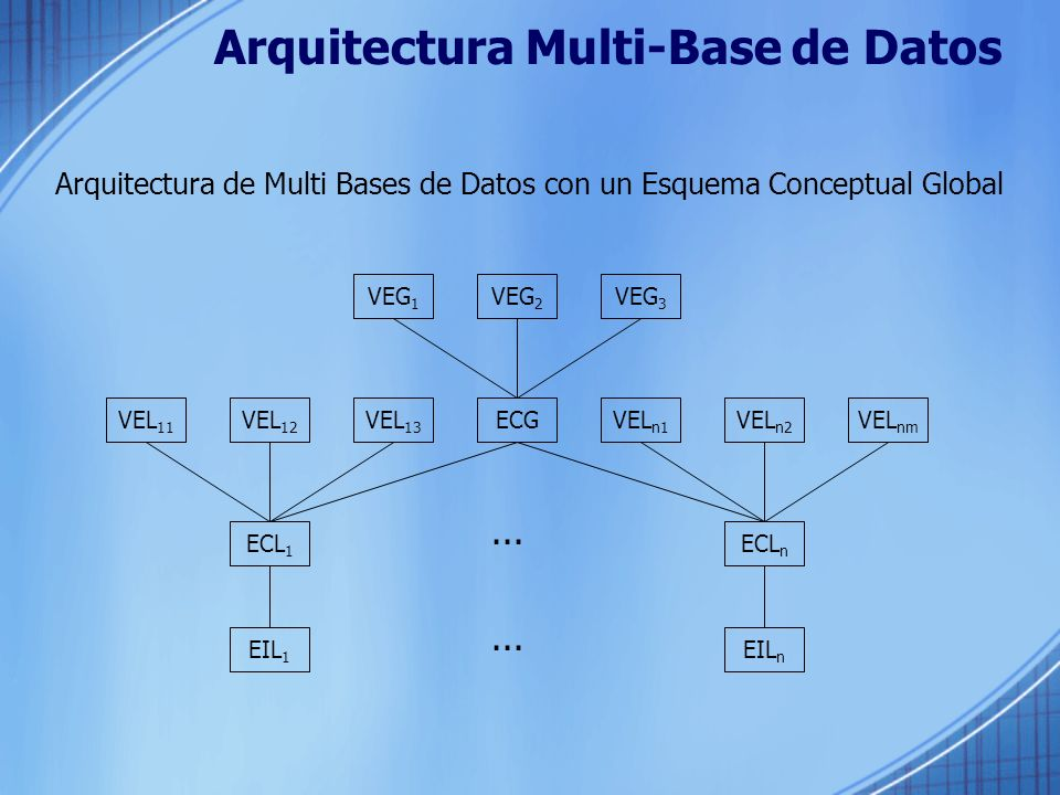 Arquitectura Multi-Base de Datos Arquitectura de Multi Bases de Datos con un Esquema Conceptual Global VEG 1 VEG 2 VEG 3 ECGVEL 11 VEL 12 VEL 13 VEL n1 VEL n2 VEL nm ECL 1 ECL n EIL 1 EIL n...