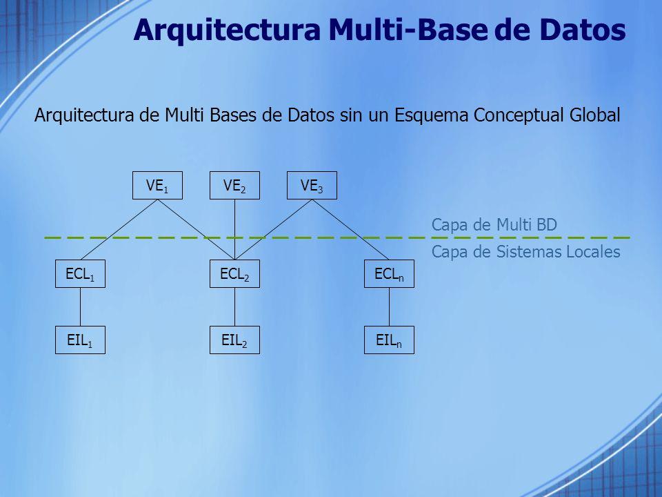 Arquitectura Multi-Base de Datos Arquitectura de Multi Bases de Datos sin un Esquema Conceptual Global VE 1 VE 2 VE 3 ECL 1 ECL n EIL 1 EIL n ECL 2 EIL 2 Capa de Multi BD Capa de Sistemas Locales