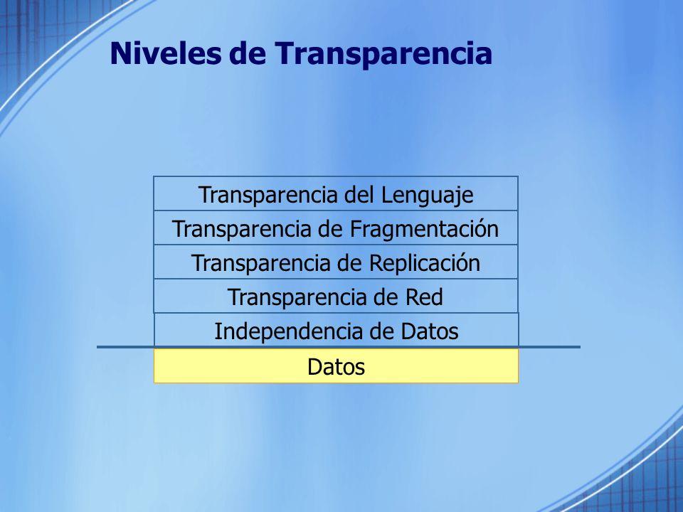 Niveles de Transparencia Datos Independencia de Datos Transparencia de Red Transparencia de Replicación Transparencia de Fragmentación Transparencia del Lenguaje