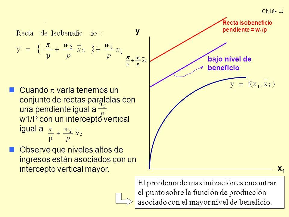 Ch18- 10 nPodemos obtener gráficamente la condición de optimalidad. Observe el grafico. x1x1 y La pendiente de la isobeneficio es y el intercepto vert