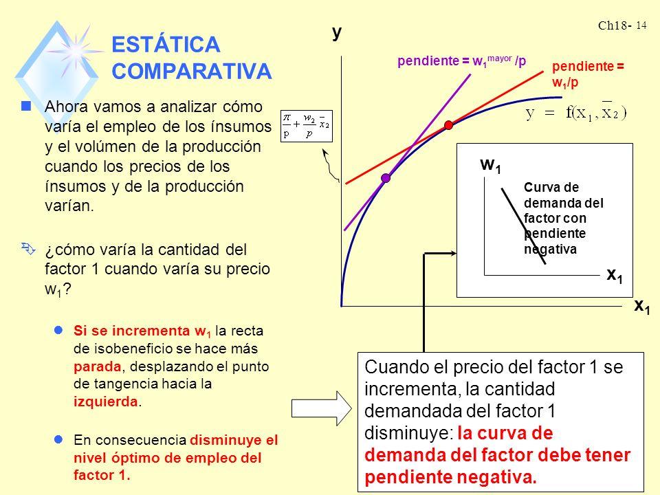 Ch18- 13 CONDICIÓN DE PRIMER ORDEN nLa condición óptima del problema de maximización de beneficio en el corto plazo se puede obtener también, de maner