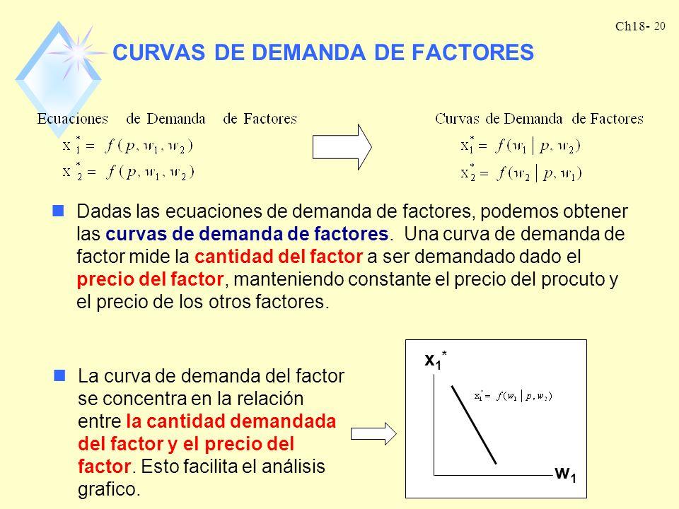Ch18- 19 DE NUEVO, LA CONDICIÓN DE PRIMER ORDEN Tomamos derivadas parciales de la función beneficio,, respecto de las variables, x 1 y x 2, y el resul