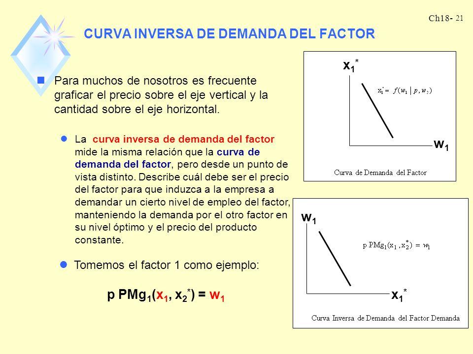 Ch18- 20 CURVAS DE DEMANDA DE FACTORES nDadas las ecuaciones de demanda de factores, podemos obtener las curvas de demanda de factores. Una curva de d
