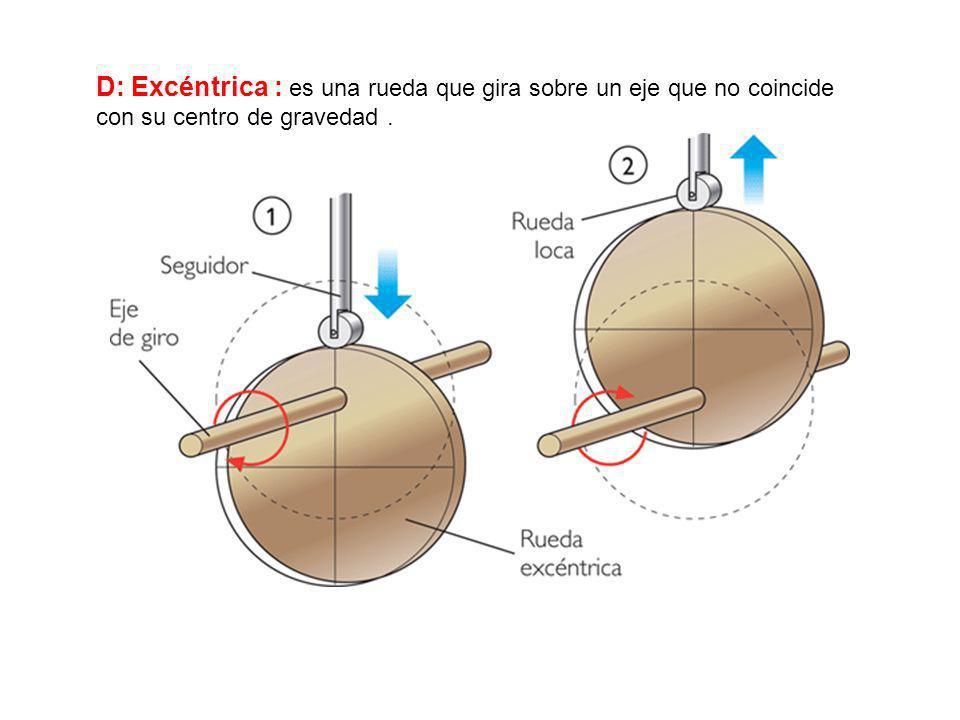 C: Leva : es un abultamiento que sobresale de la rueda o del eje. Provoca un desplazamiento lineal en otro operador. Se utiliza como pulsador.