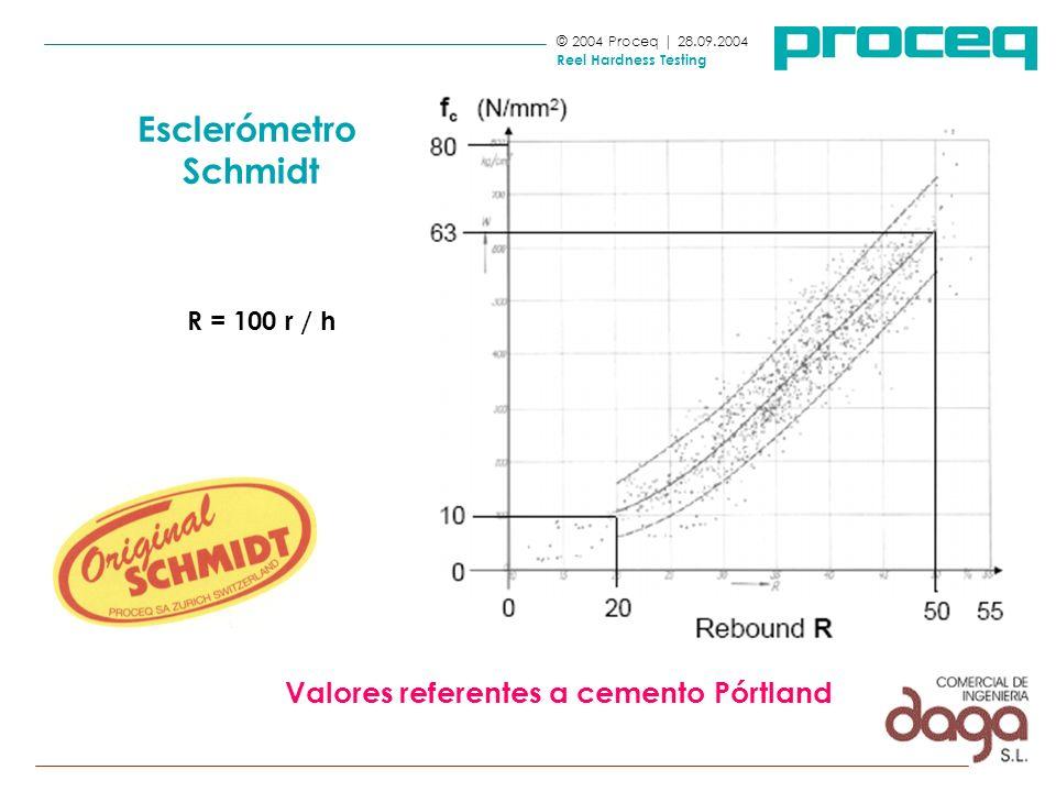 R = 100 r / h © 2004 Proceq | 28.09.2004 Reel Hardness Testing Esclerómetro Schmidt Valores referentes a cemento Pórtland