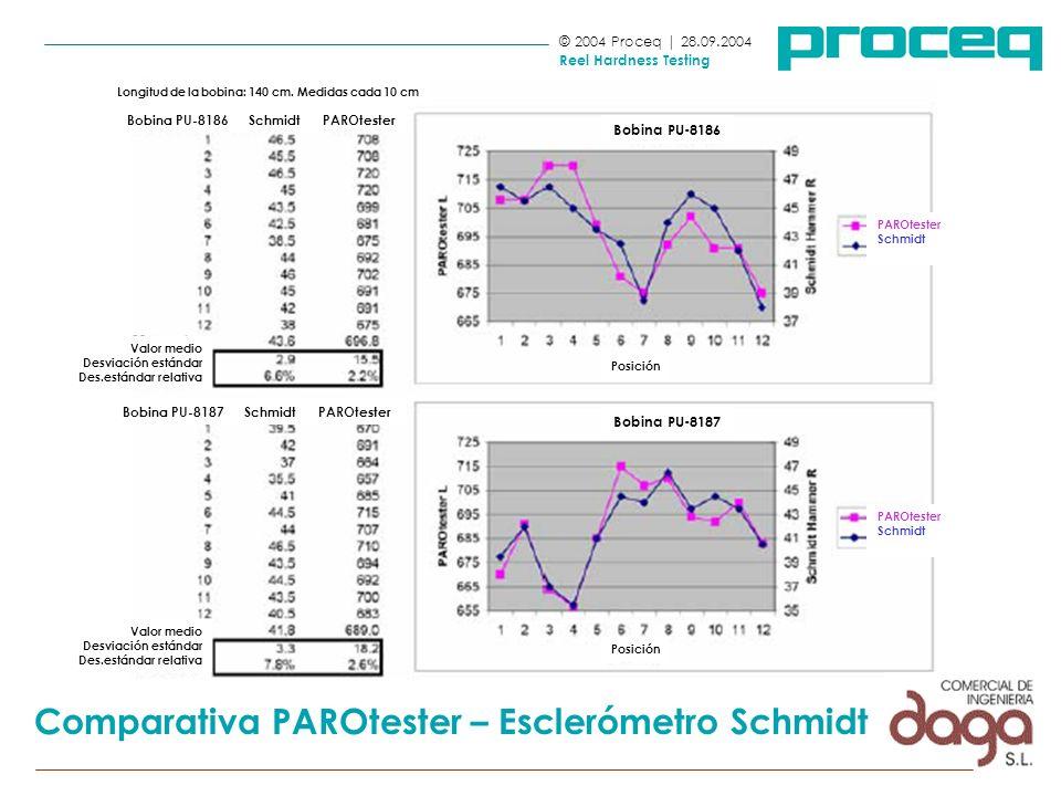 © 2004 Proceq | 28.09.2004 Reel Hardness Testing Comparativa PAROtester – Esclerómetro Schmidt Longitud de la bobina: 140 cm. Medidas cada 10 cm Posic