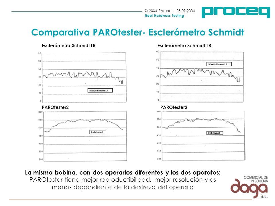 © 2004 Proceq | 28.09.2004 Reel Hardness Testing Comparativa PAROtester- Esclerómetro Schmidt La misma bobina, con dos operarios diferentes y los dos