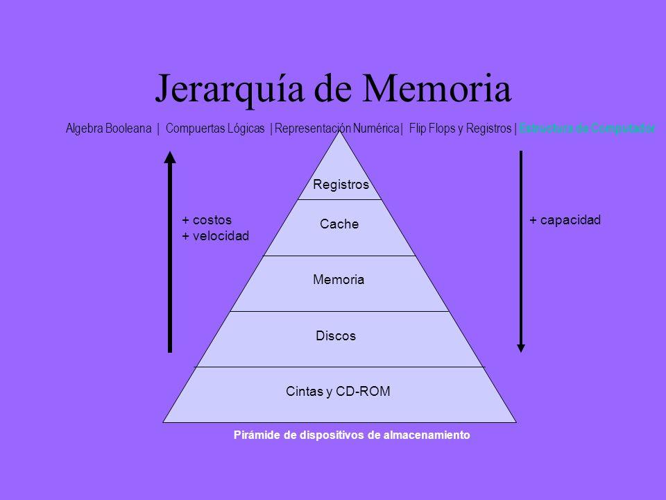 Jerarquía de Memoria La jerarquía de memoria se divide en dos clases principales: –almacenamiento principal (posible de ser direccionado directamente