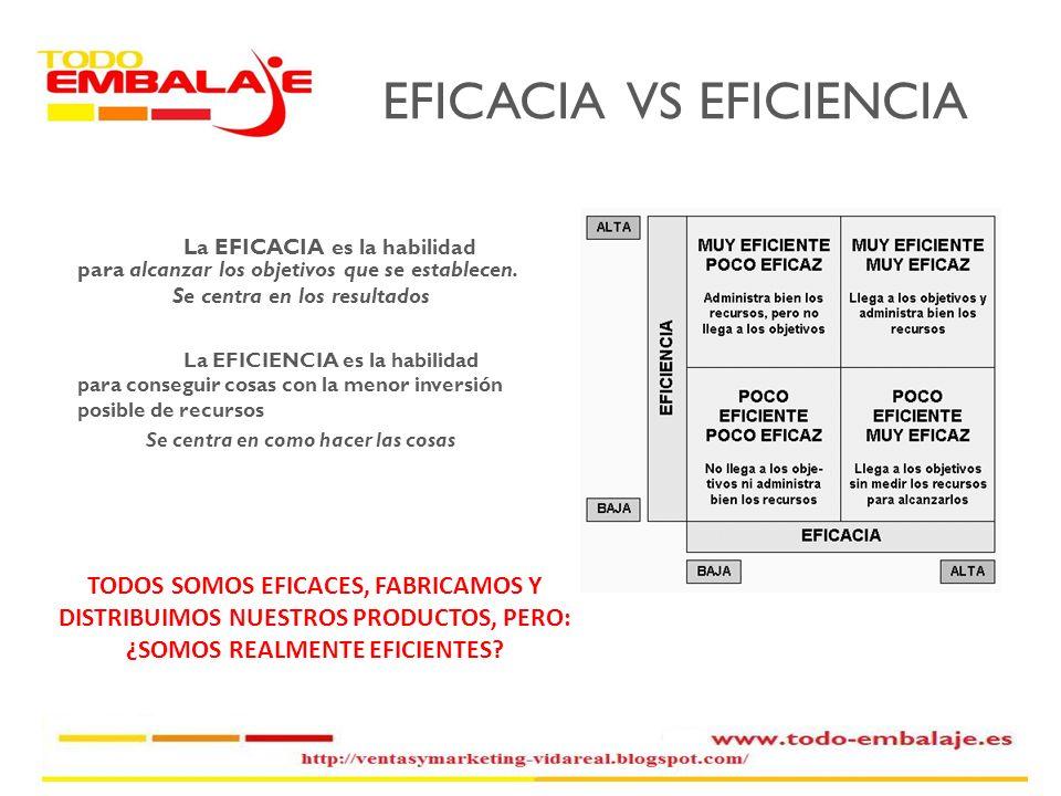 EFICACIA VS EFICIENCIA La EFICACIA es la habilidad para alcanzar los objetivos que se establecen. Se centra en los resultados La EFICIENCIA es la habi