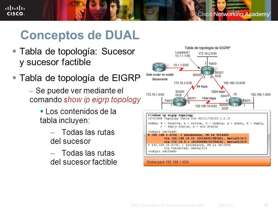 44 © 2007 Cisco Systems, Inc. Todos los derechos reservados.Cisco Public Conceptos de DUAL Tabla de topología: Sucesor y sucesor factible Tabla de top