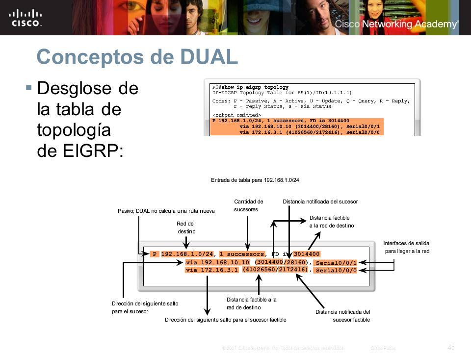 45 © 2007 Cisco Systems, Inc. Todos los derechos reservados.Cisco Public Conceptos de DUAL Desglose de la tabla de topología de EIGRP:
