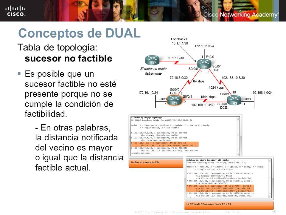 46 © 2007 Cisco Systems, Inc. Todos los derechos reservados.Cisco Public Conceptos de DUAL Tabla de topología: sucesor no factible Es posible que un s