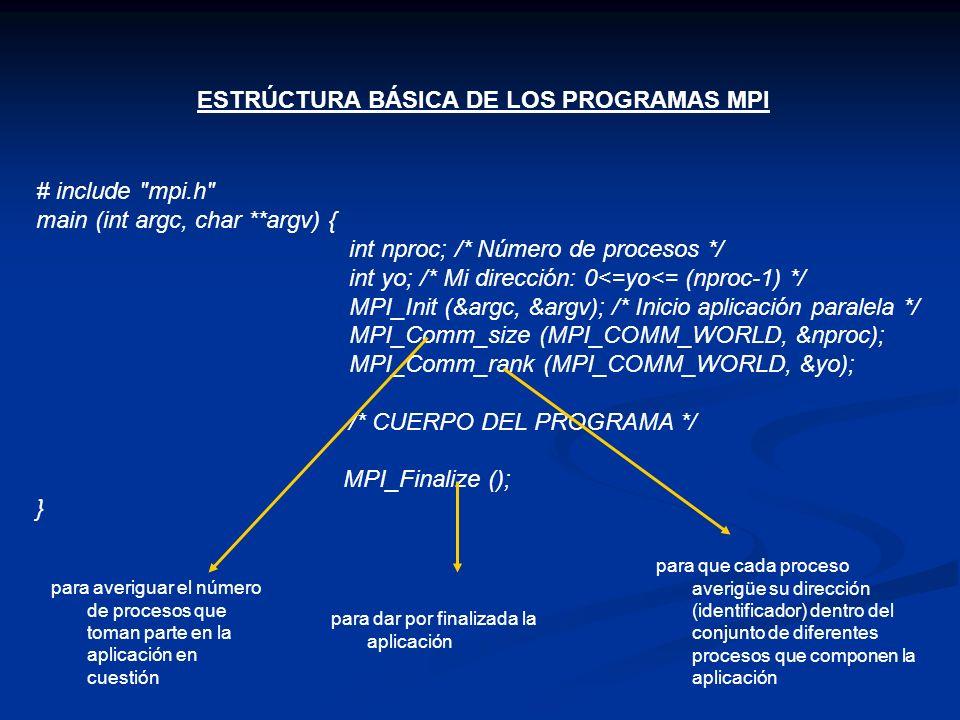 ESTRÚCTURA BÁSICA DE LOS PROGRAMAS MPI # include