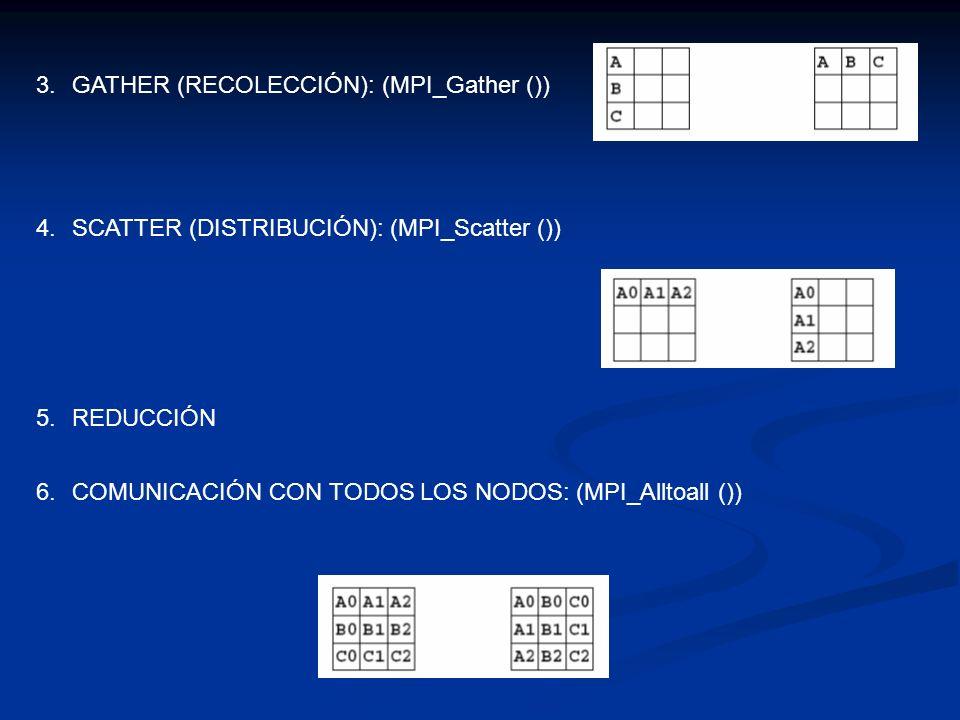 3.GATHER (RECOLECCIÓN): (MPI_Gather ()) 4.SCATTER (DISTRIBUCIÓN): (MPI_Scatter ()) 6.COMUNICACIÓN CON TODOS LOS NODOS: (MPI_Alltoall ()) 5.REDUCCIÓN