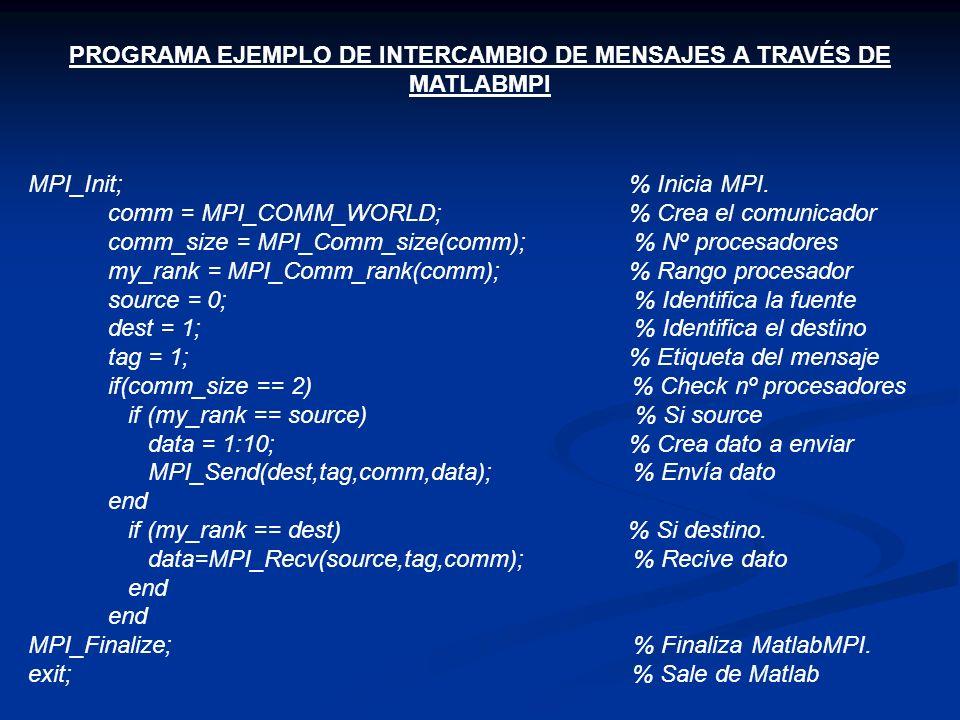 PROGRAMA EJEMPLO DE INTERCAMBIO DE MENSAJES A TRAVÉS DE MATLABMPI MPI_Init; % Inicia MPI. comm = MPI_COMM_WORLD; % Crea el comunicador comm_size = MPI