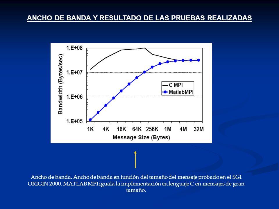 ANCHO DE BANDA Y RESULTADO DE LAS PRUEBAS REALIZADAS Ancho de banda. Ancho de banda en función del tamaño del mensaje probado en el SGI ORIGIN 2000. M