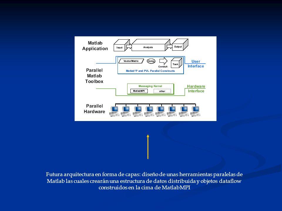Futura arquitectura en forma de capas: diseño de unas herramientas paralelas de Matlab las cuales crearán una estructura de datos distribuida y objeto