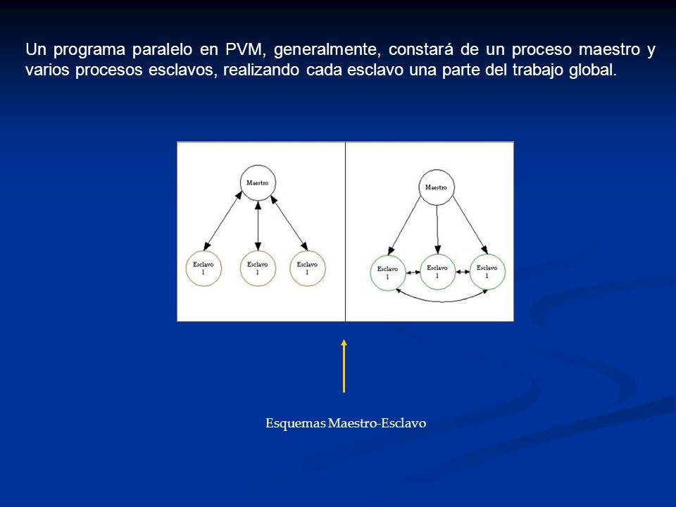 Un programa paralelo en PVM, generalmente, constará de un proceso maestro y varios procesos esclavos, realizando cada esclavo una parte del trabajo gl