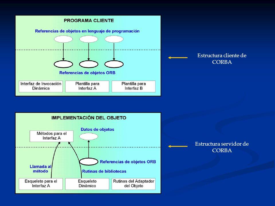 Estructura servidor de CORBA Estructura cliente de CORBA