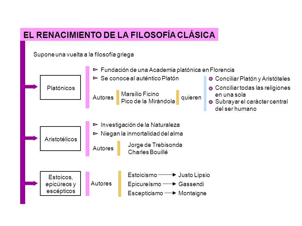 EL RENACIMIENTO DE LA FILOSOFÍA CLÁSICA Supone una vuelta a la filosofía griega Platónicos Aristotélicos Estoicos, epicúreos y escépticos Fundación de