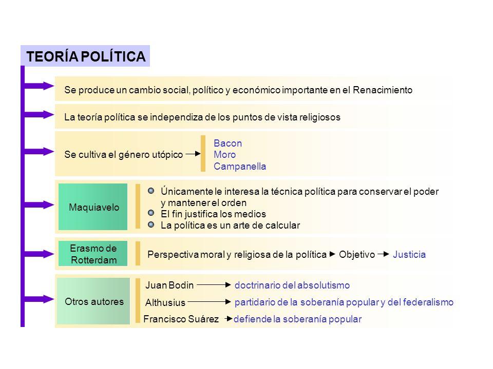 TEORÍA POLÍTICA Se produce un cambio social, político y económico importante enel Renacimiento La teoría política se independiza de los puntos de vist