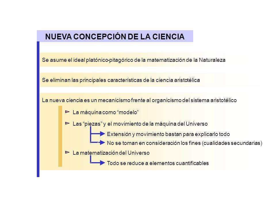 NUEVA CONCEPCIÓN DE LA CIENCIA Se asume el ideal platónico-pitagórico de lamatematizaciónde la Naturaleza Se eliminan las principales características