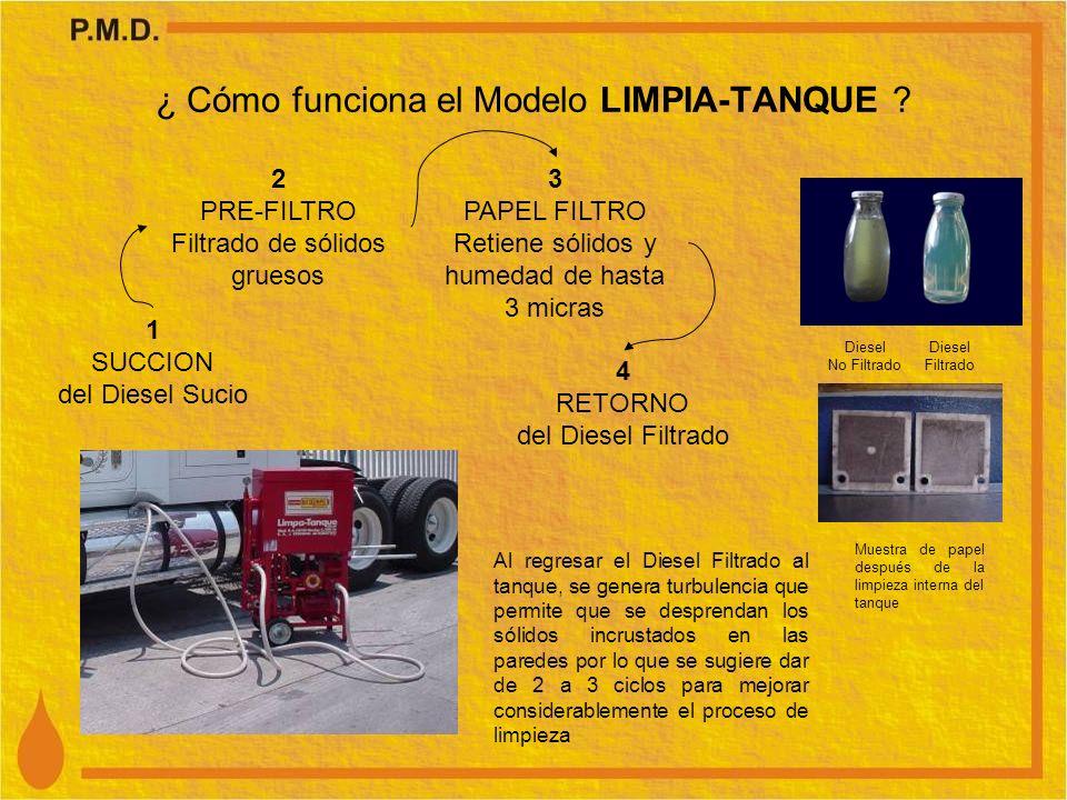 ¿ Cómo funciona el Modelo LIMPIA-TANQUE ? 1 SUCCION del Diesel Sucio 2 PRE-FILTRO Filtrado de sólidos gruesos 3 PAPEL FILTRO Retiene sólidos y humedad