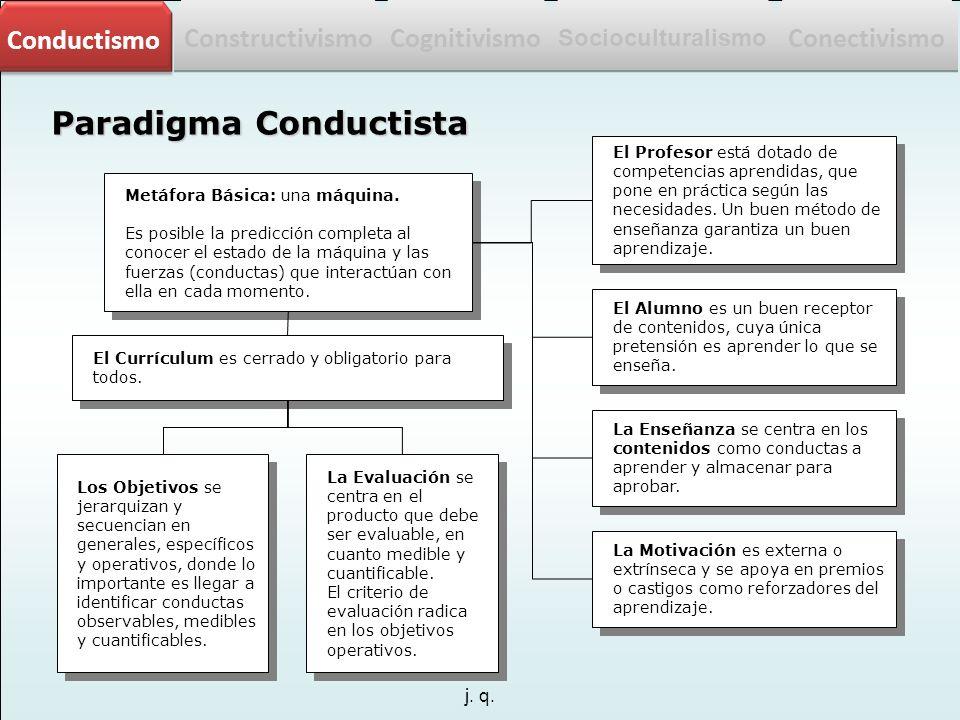 j. q. Paradigma Conductista Metáfora Básica: una máquina. Es posible la predicción completa al conocer el estado de la máquina y las fuerzas (conducta