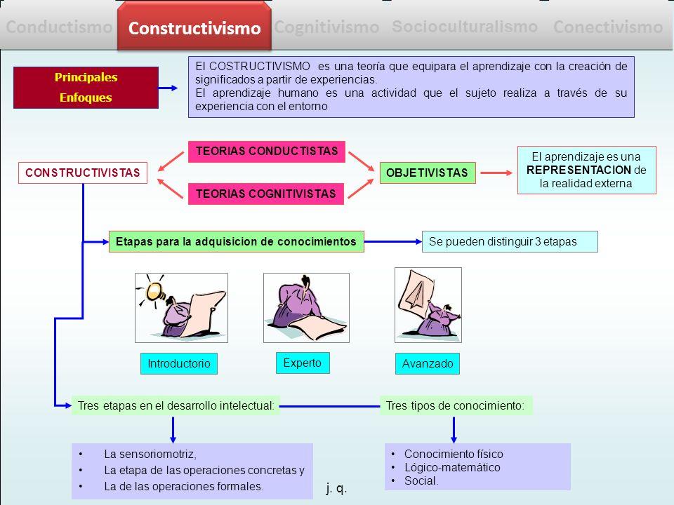 j. q. El COSTRUCTIVISMO es una teoría que equipara el aprendizaje con la creación de significados a partir de experiencias. El aprendizaje humano es u