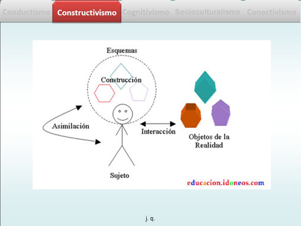 j. q. Conductismo Cognitivismo Constructivismo Socioculturalismo Conectivismo