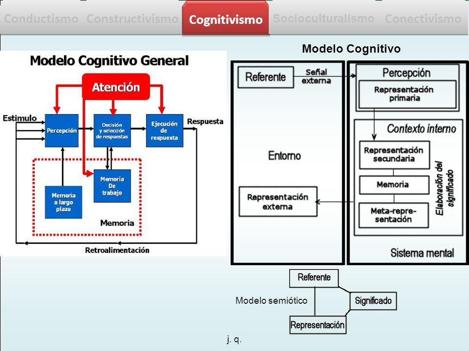 j. q. Modelo semiótico Modelo Cognitivo Conductismo Constructivismo Cognitivismo Socioculturalismo Conectivismo