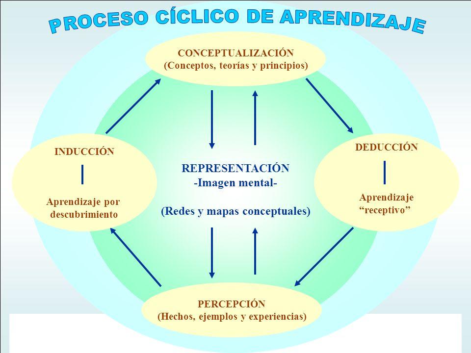 j. q. PERCEPCIÓN (Hechos, ejemplos y experiencias) INDUCCIÓN Aprendizaje por descubrimiento CONCEPTUALIZACIÓN (Conceptos, teorías y principios) DEDUCC