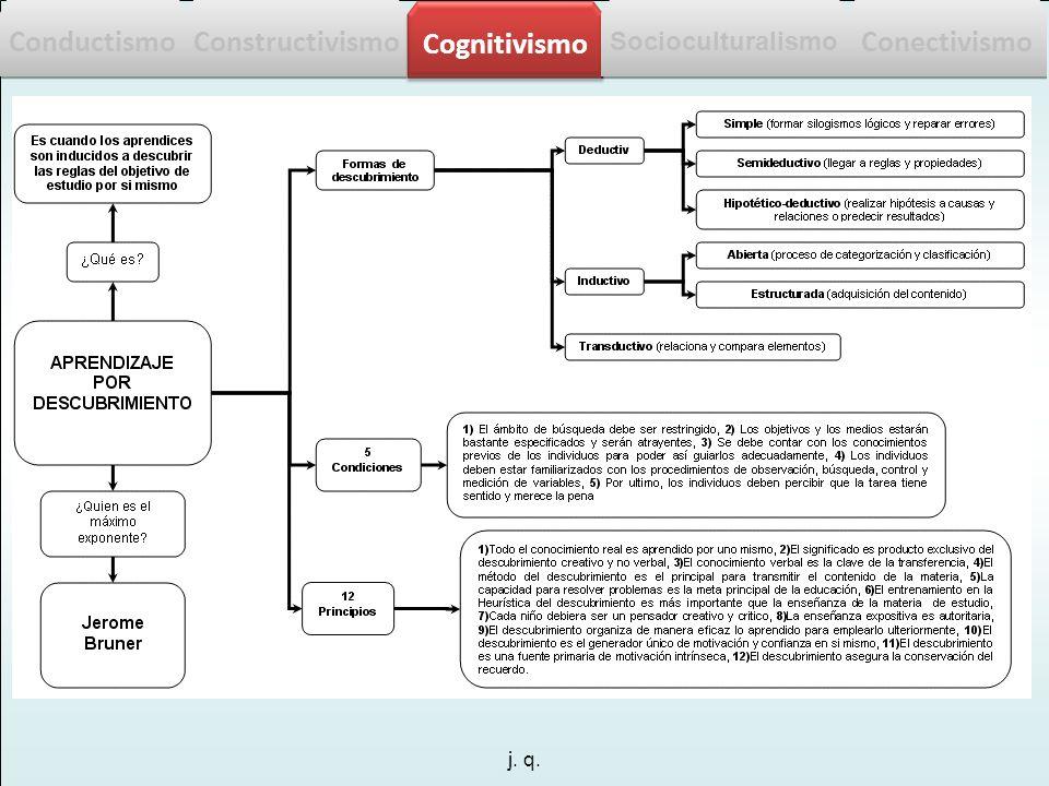 j. q. Conductismo Constructivismo Cognitivismo Socioculturalismo Conectivismo