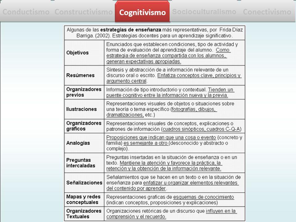 j. q. Modelo Cognitivo Conductismo Constructivismo Cognitivismo Socioculturalismo Conectivismo